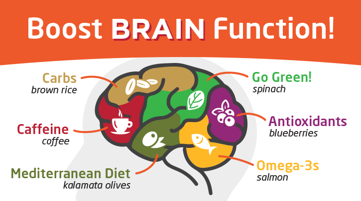 Boost brain function information graphic