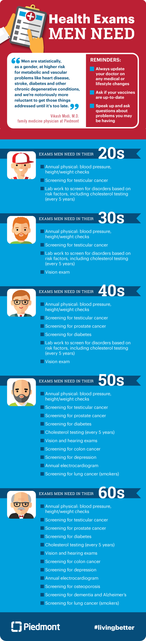 Graphic on health exams that men need.