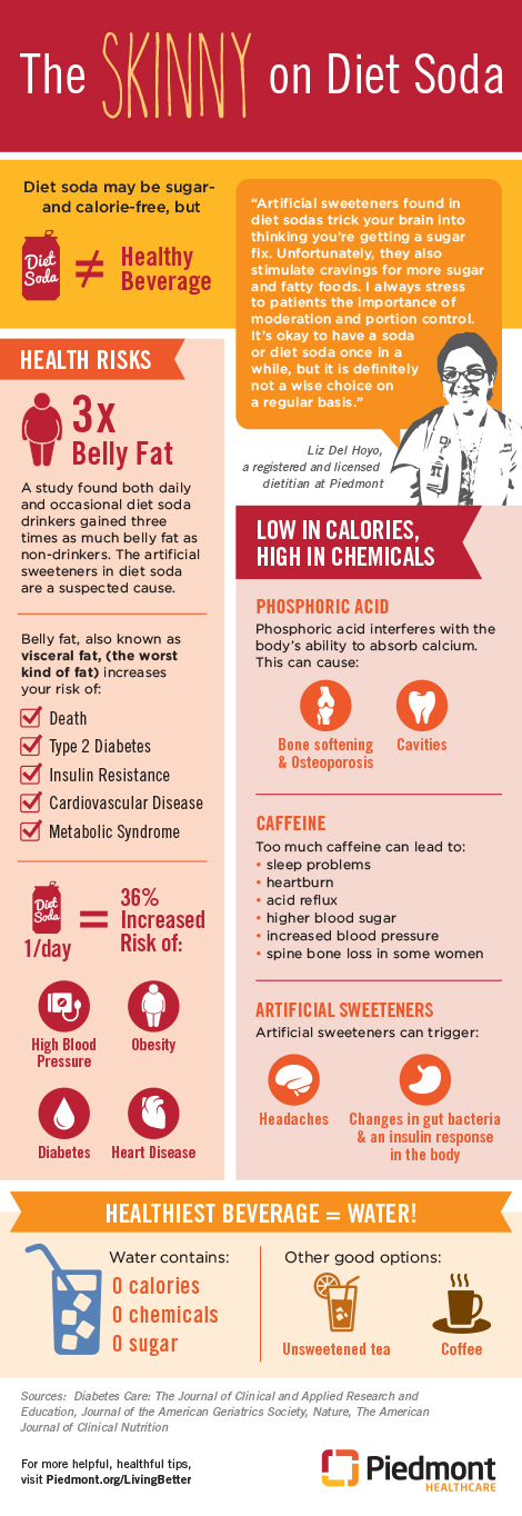 The skinny on diet soda graphic.