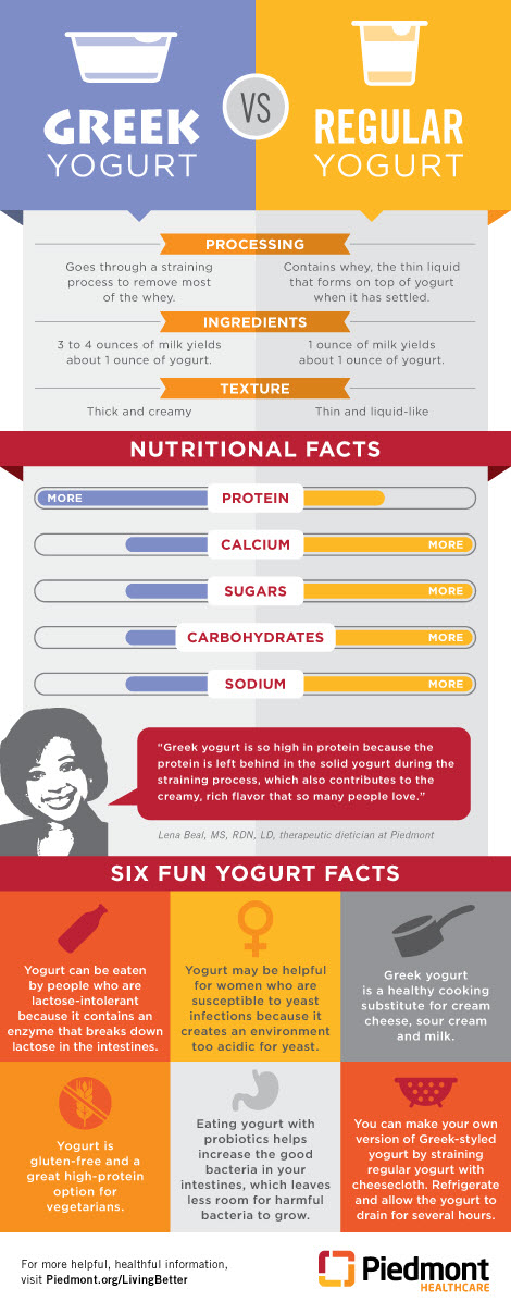 Greek yogurt versus regular yogurt graphic