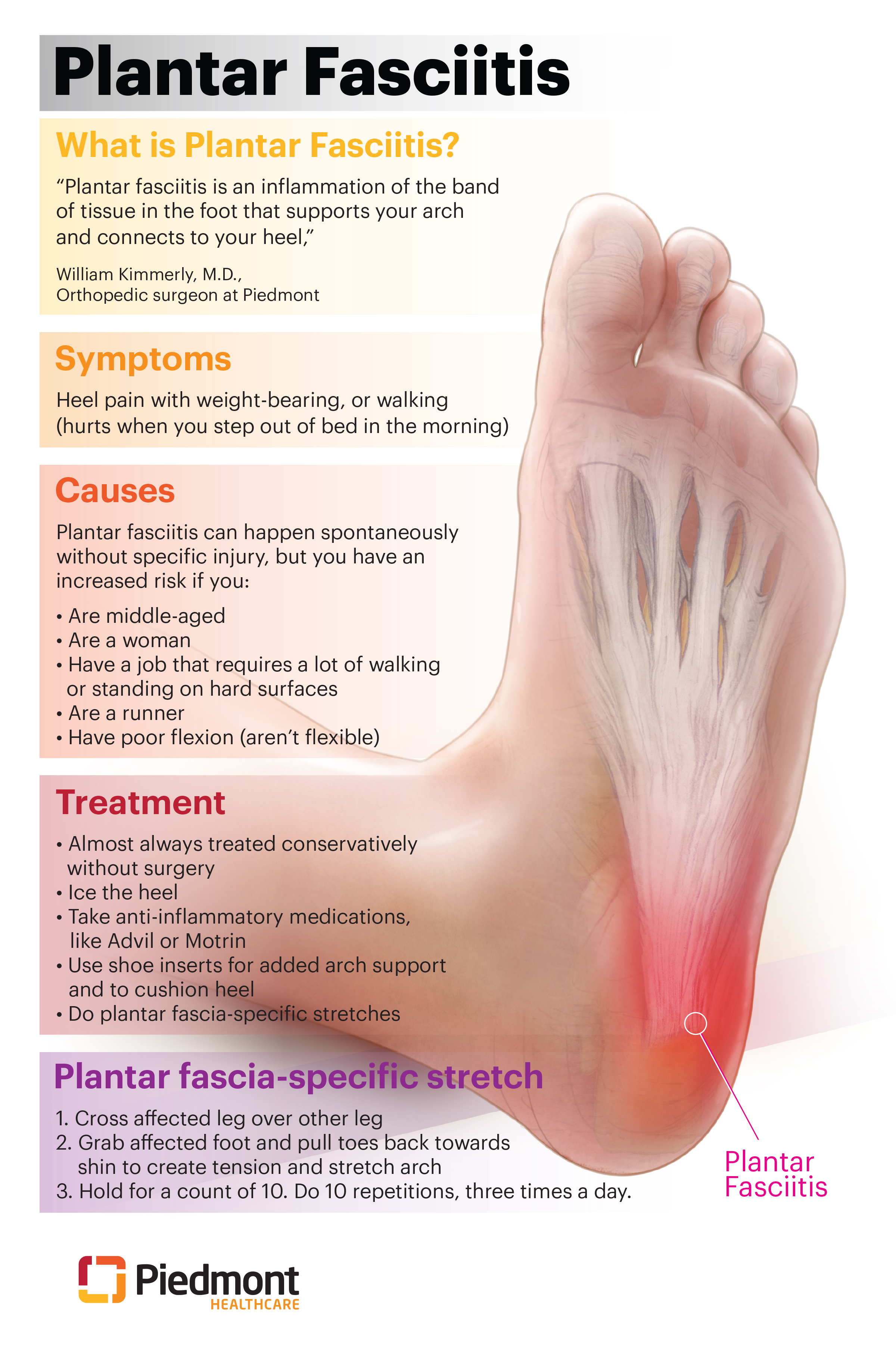 Infographic  Plantar Fasciitis