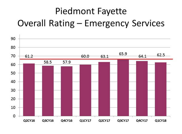 This graph displays the overall rating of patient experience scores for emergency department care at Piedmont Fayette Hospital.