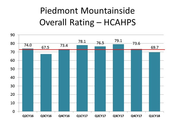 This graph displays the overall rating of patient experience scores for HCAHPS at Piedmont Mountainside Hospital.