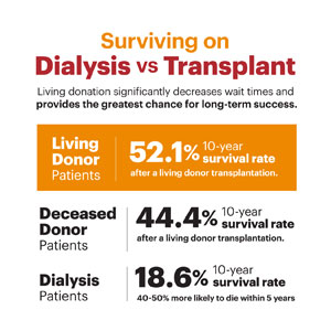 Surviving Dialysis vs. Transplant