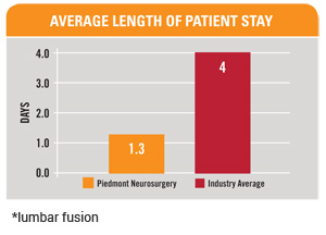 Average length of patient stay
