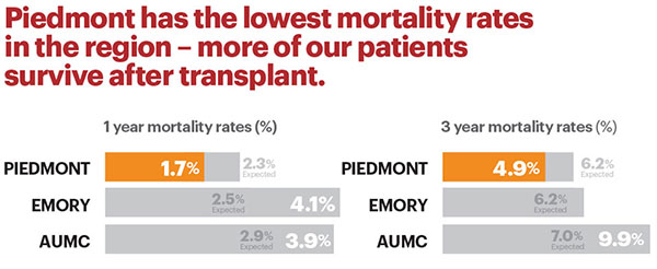 Piedmont has the lowest mortality rates in the region – more of our patients survive after transplant.
