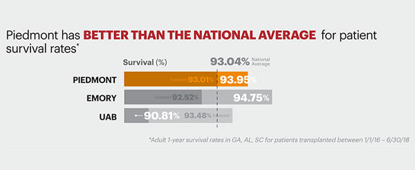 Piedmont has BETTER THAN EXPECTED patient survival rates.